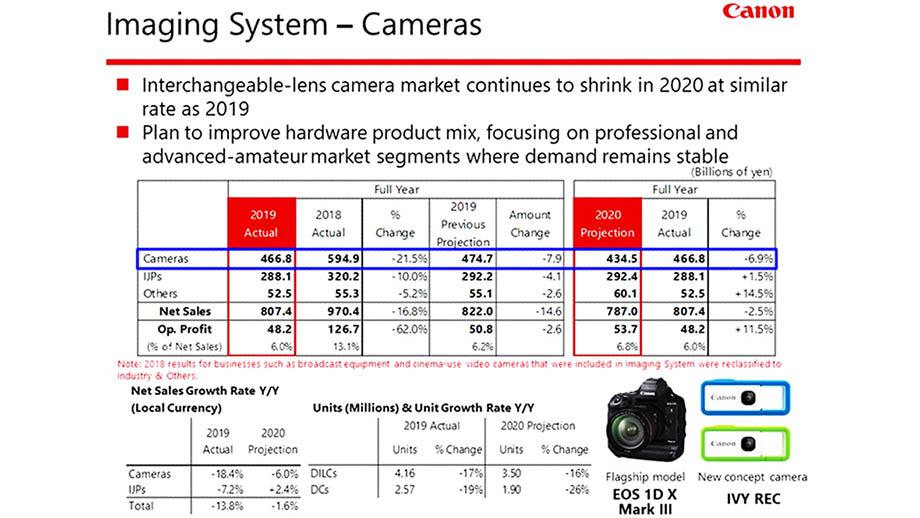 Canon подтвердил разработку новой беззеркальной камеры, несмотря на снижение продаж и прибыли