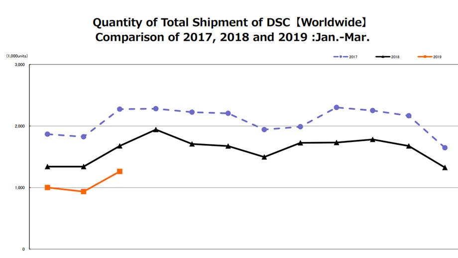 Отчет CIPA показывает существенное падение продаж фотокамер