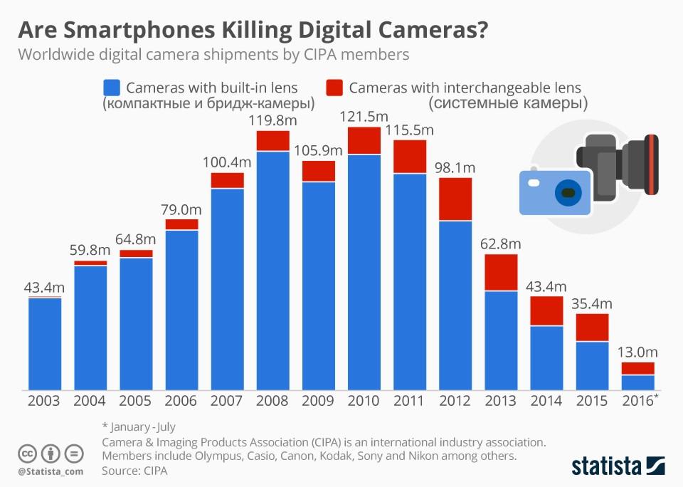 Опубликован шокирующий график падения продаж фотокамер