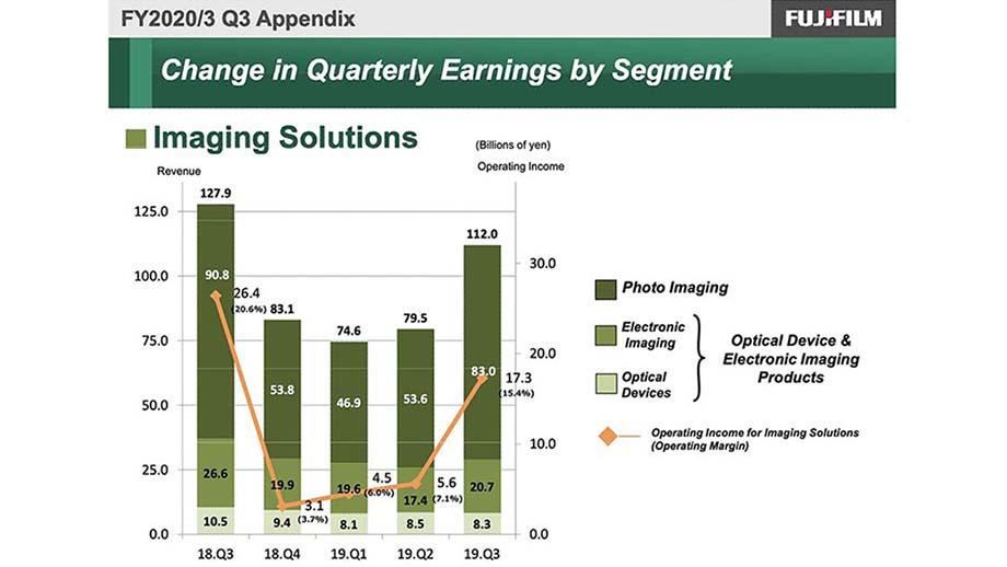 Финансовые результаты Fujifilm за 3 квартал: выручка снизилась, операционная прибыль упала