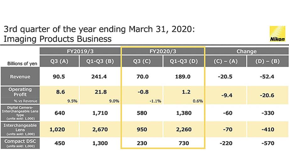 Финансовые результаты Nikon за 3 квартал: выручка и прибыль снизились, прогноз остается неизменным