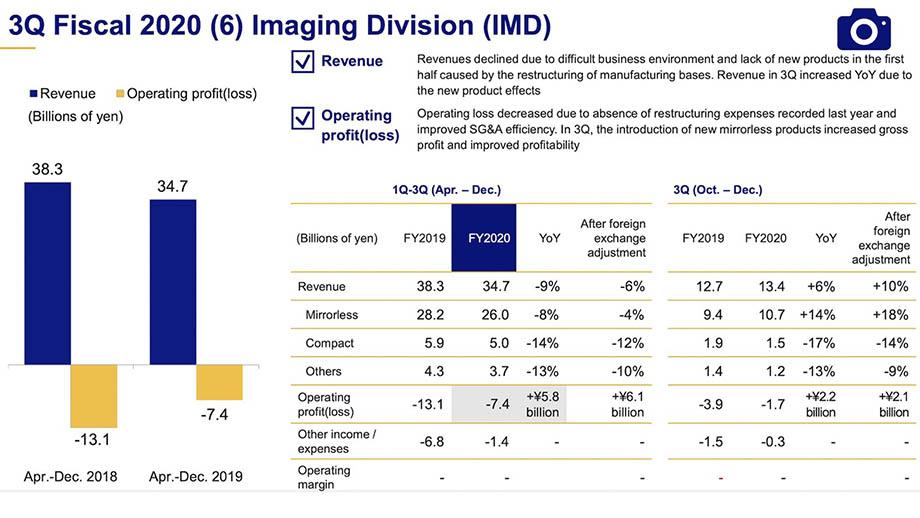 Финансовые результаты Olympus за 3-й квартал: выручка Подразделения обработки изображений снизилась на 9%