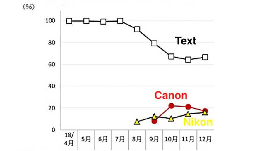В Японии Canon и Nikon теснят продажи Sony