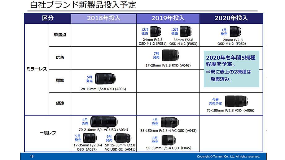 Tamron выпустит еще три объектива в 2020 году