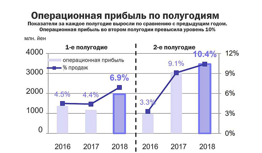 Продажи Tamron по итогам 2018 года уверенно растут