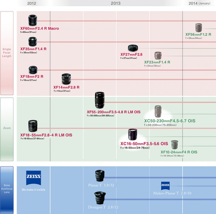 Fujifilm добавила объектив 50-230 XC в планы