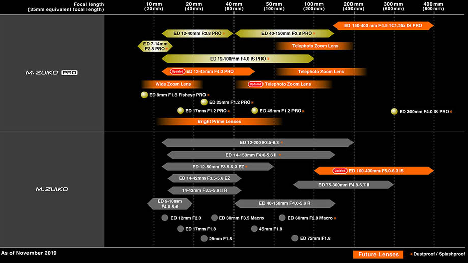 Olympus официально анонсировал дорожную карту MFT-оптики: 12-45 мм, 100-400 мм и еще один телезум
