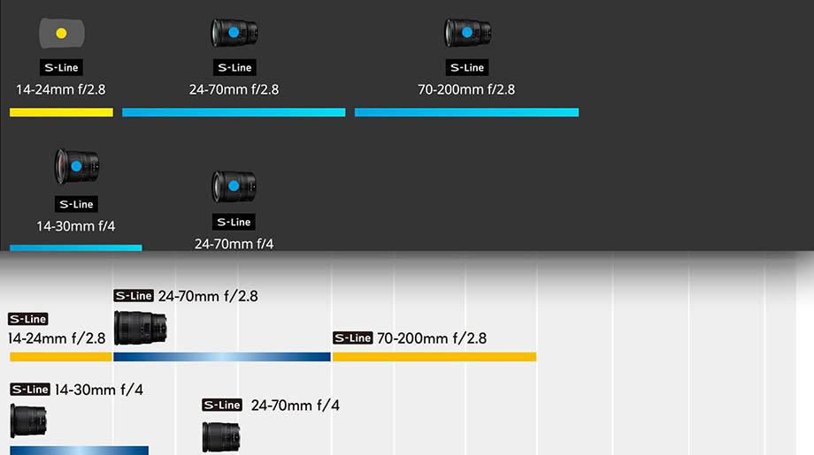 Объектив Nikkor Z 70-200mm f/2.8 представят в начале 2020 года