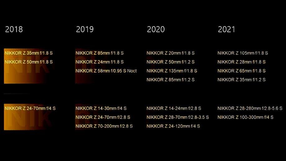 Nikon добавил 10 объективов в план выпуска Nikkor Z на следующие два года