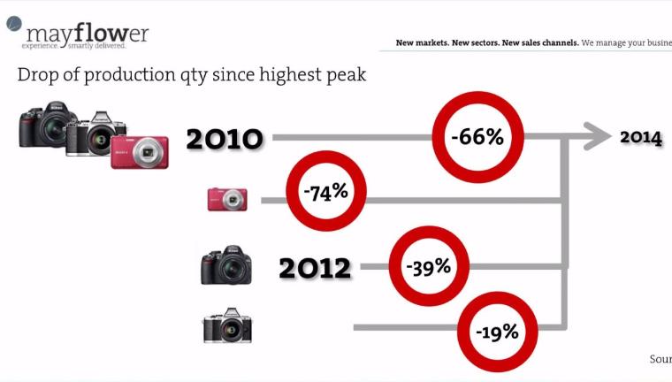 Фотоиндустрии  не хватает  идей