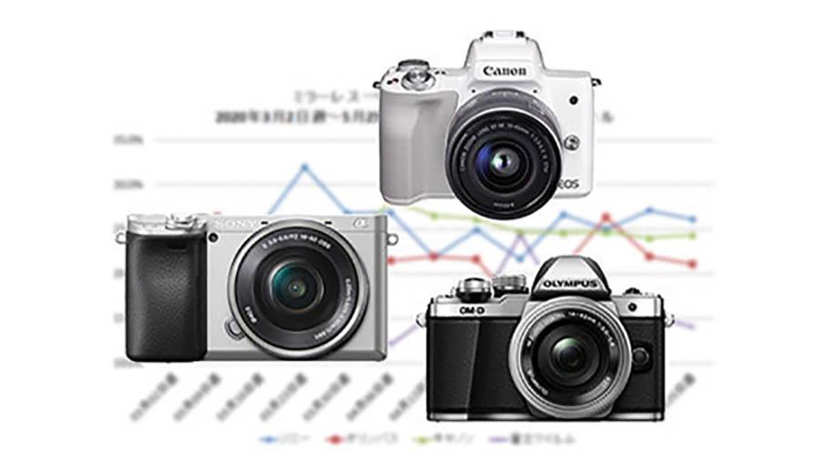 Продажи беззеркалок в Японии в мае 2020 года упали на 60% по сравнению с прошлым годом