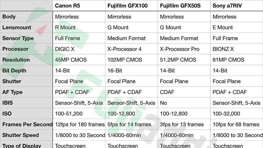 Мегапиксельные монстры Canon EOS R5 vs GFX100 vs GFX50s vs Sony a7RIV (характеристики)