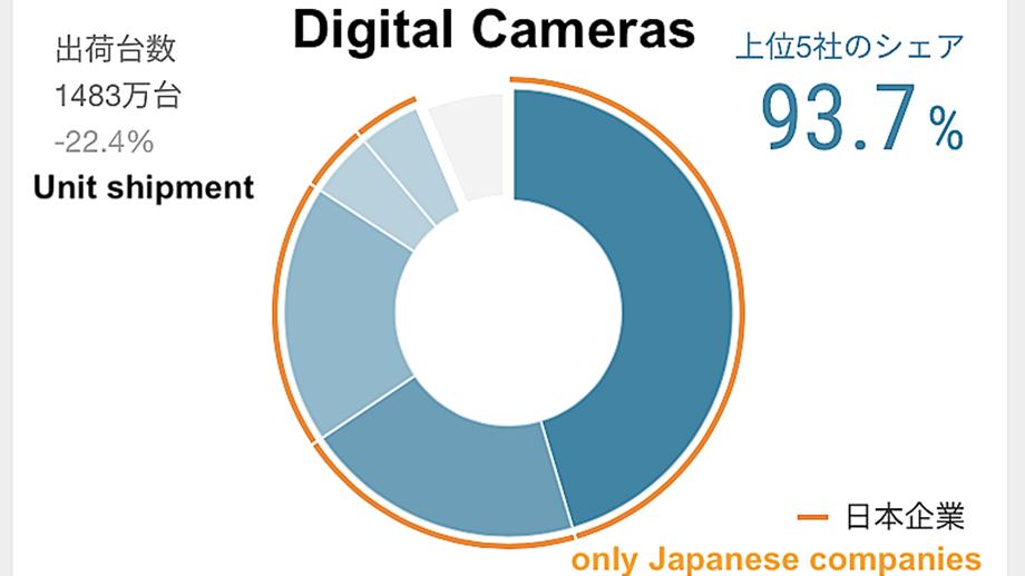 Nikkei: каких фотокамер продано больше всего в 2019 году