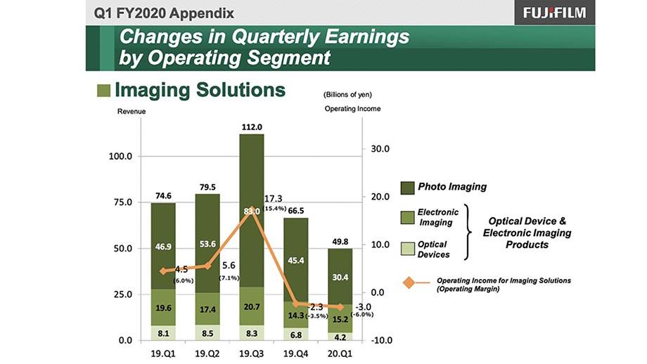 Финансовые результаты Fujifilm за 1 квартал: подразделение Imaging Solutions потеряло 33.2% выручки