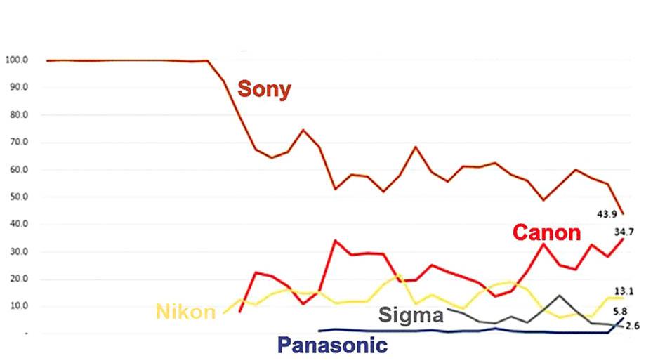 Отчет BCN Ranking по продажам полнокадровых беззеркалок в Японии: Canon догоняет Sony