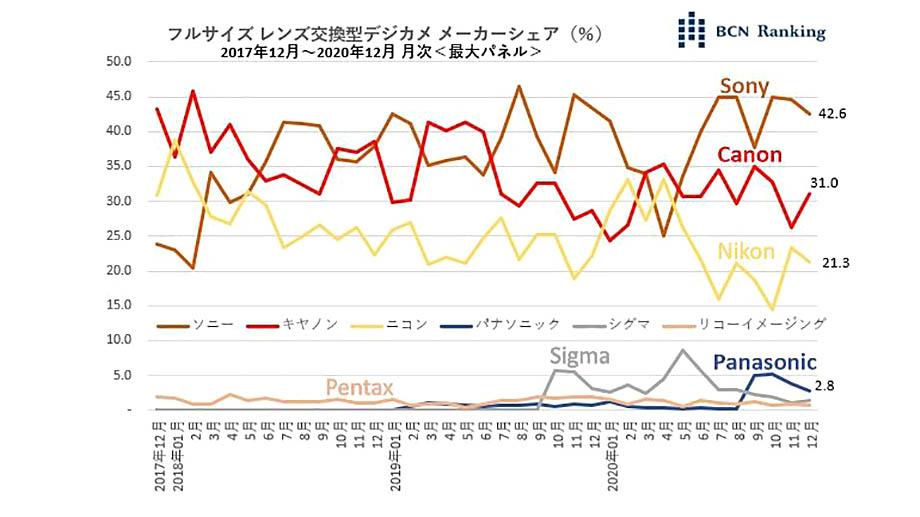 BCN Ranking опубликовал отчет о долях рынка полнокадровых камер в Японии