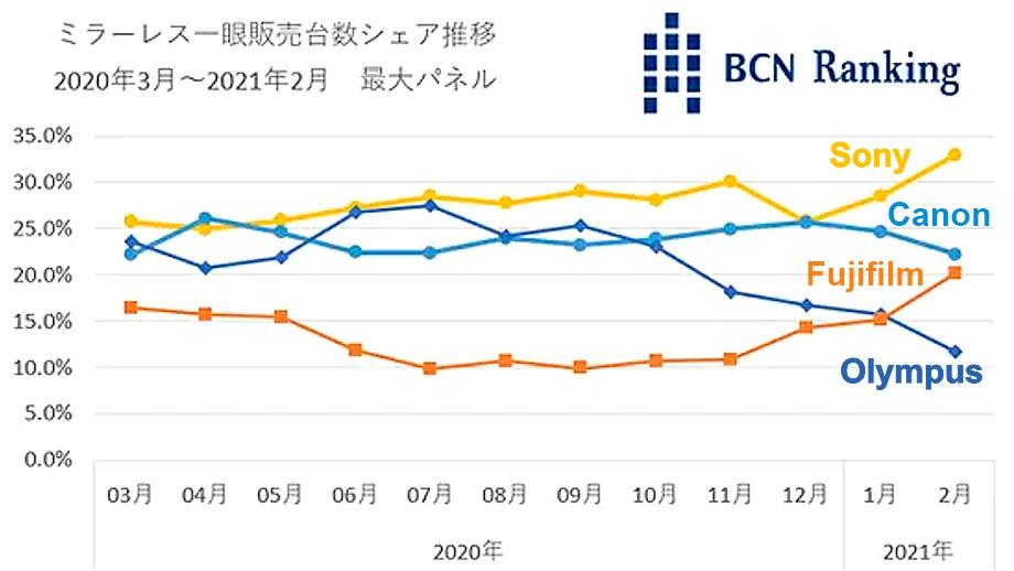 По данным BCNranking OM Digital теряет долю рынка в Японии
