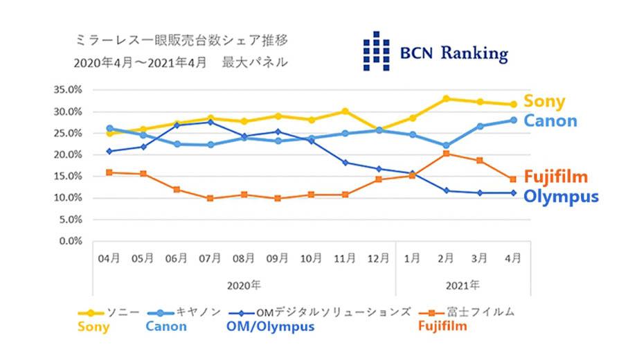 BCN Ranking: продажи беззеркальных камер в Японии