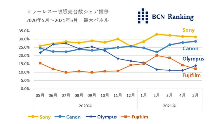 BCN Ranking: продажи беззеркальных камер Canon и Olympus растут, Sony и Fuji – падают