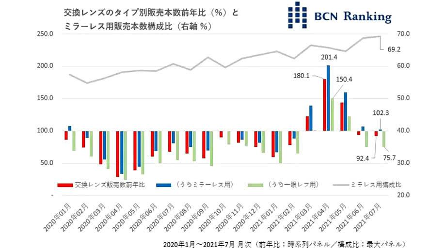 Последние отчеты BCN Ranking о продажах фотокамер в Японии