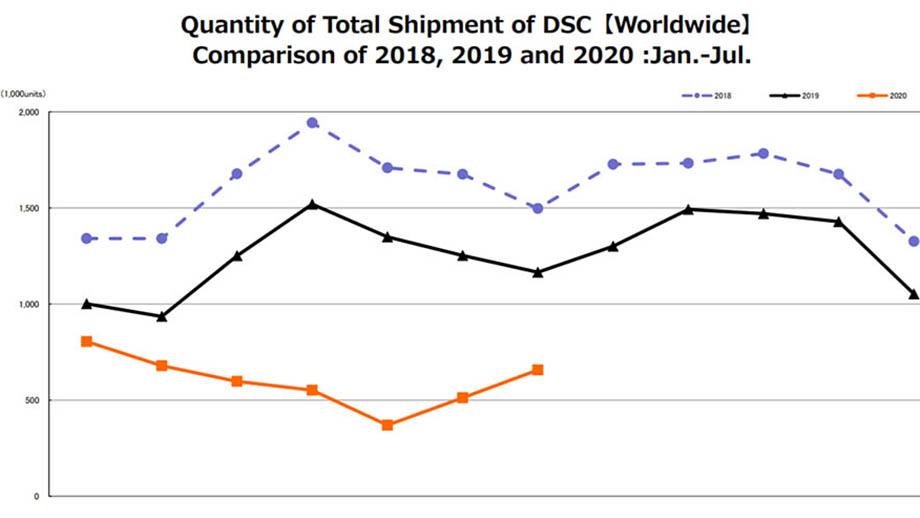 CIPA: большой рост производства беззеркальных камер в июле