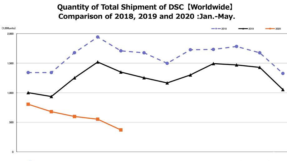 CIPA: в мае 2020 продажи камер упали на 40-50% по сравнению с 2019