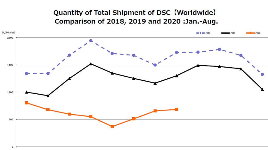 Свежий отчет CIPA о продажах камер в мире за 2020 г.