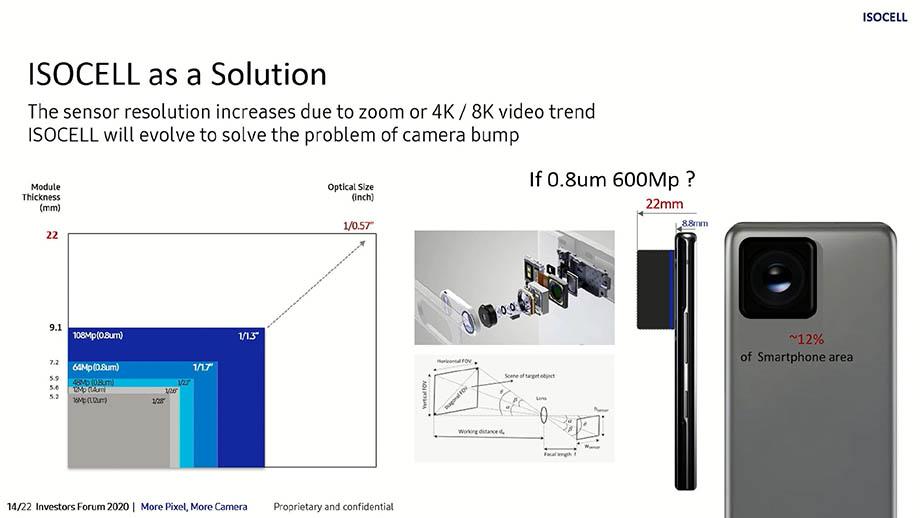 Samsung хочет установить в смартфон сенсор 600 МП