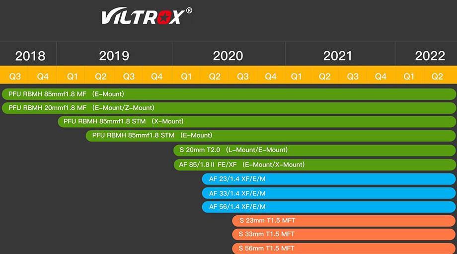 Viltrox представил дорожную карту выпуска оптики