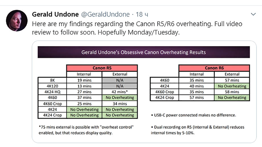 Блогер Gerald Undone протестировал перегрев Canon EOS R5 и R6