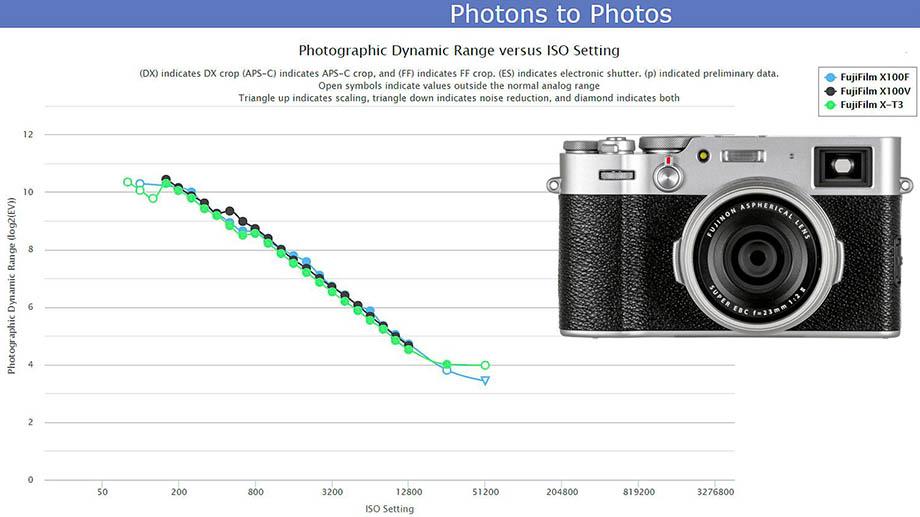ДД: и Fujifilm X100F, и даже X-T3 уступают новой X100V