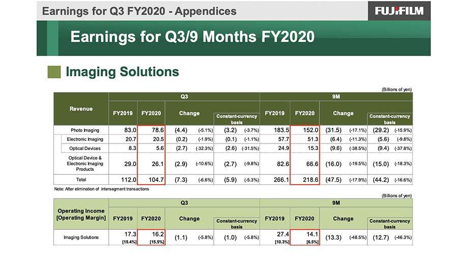 Fujifilm: в 3-м квартале выручка снизилась на 17,9%, прибыль – на 48,5%
