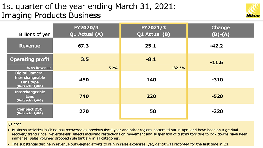 Финансовые результаты Nikon за 1-й квартал: выручка упала на 63%