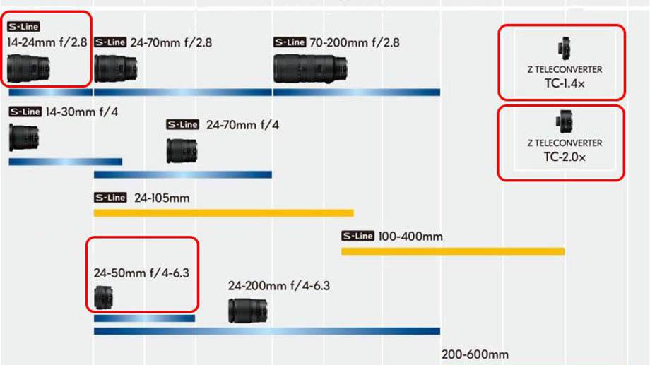 Новая дорожная карта объективов Nikkor Z попала в сеть
