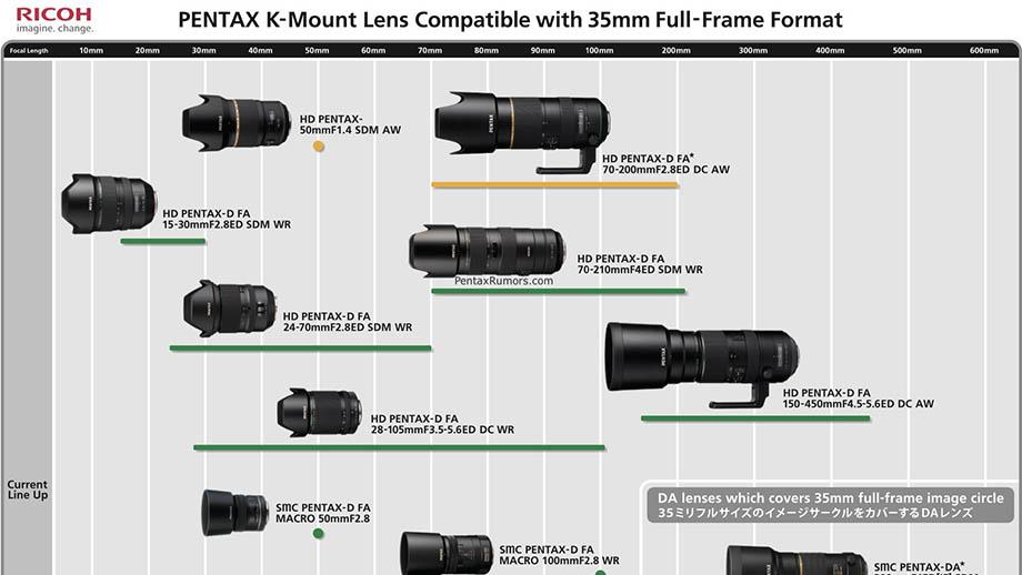 В Pentax обновили дорожную карту выпуска оптики