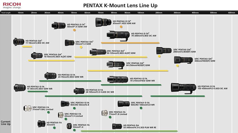 Обновленная дорожная карта объективов Pentax K-mount