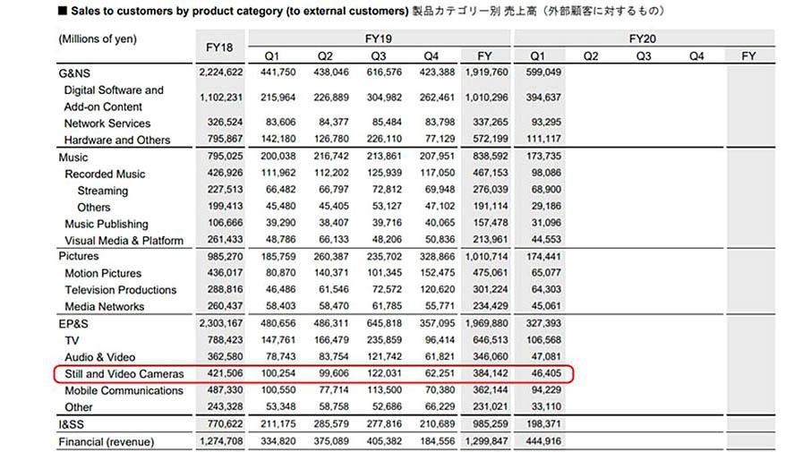 Продажи камер Sony упали в 1-м квартале более чем на 50%