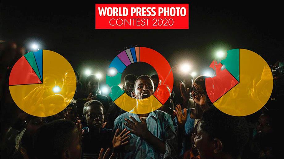 Полнокадровые зеркальные камеры доминируют у победителей World Press Photo Awards 2020